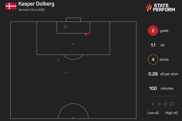Dolberg's stats