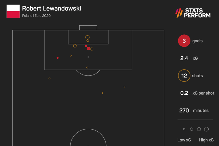Lewa's xG stats