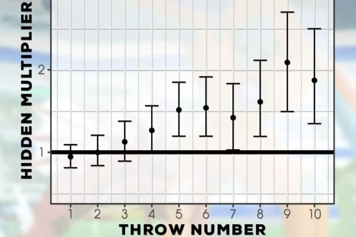 Hidden Multiplier versus Throw Number graph