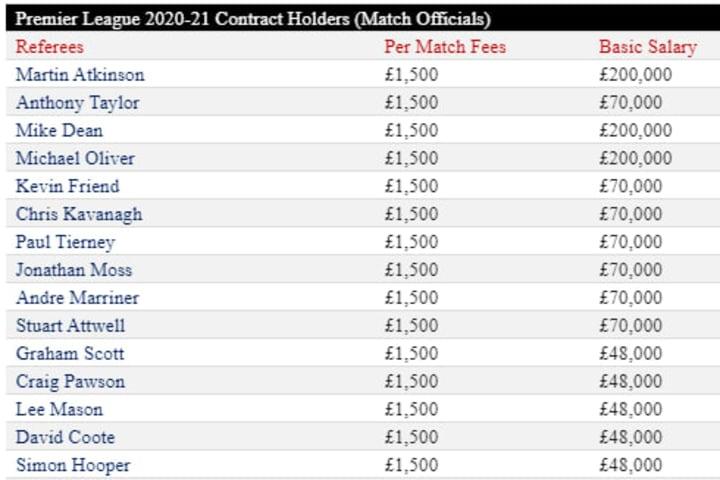 Premier League Referees Salaries 20/21