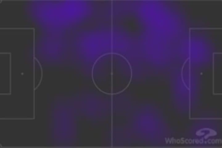 Neymar and Mbappé's heatmap vs Bayern
