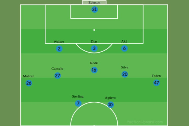 Manchester City's defensive formation vs Arsenal