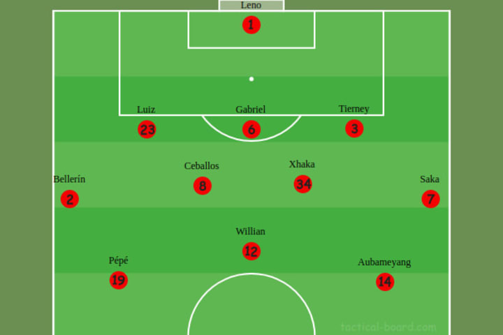 Arsenal's lineup vs Manchester City