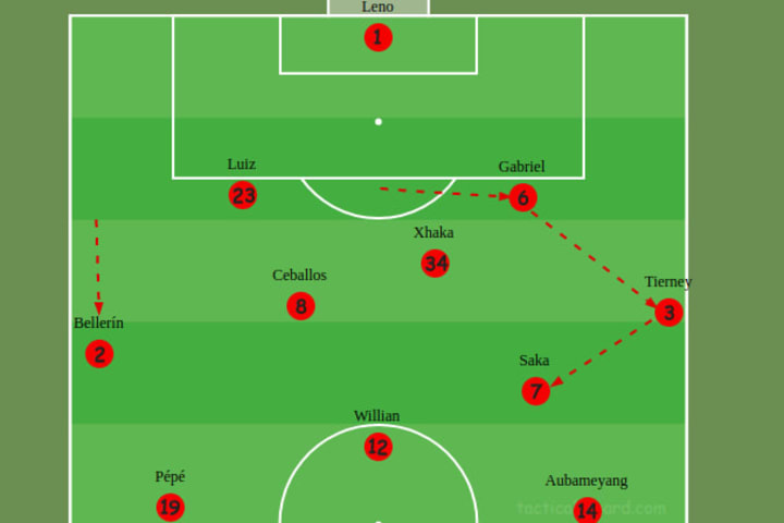 Arsenal's switch in formation when in  possession vs Manchester City
