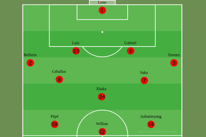 Arsenal's formation while pressing vs Manchester City