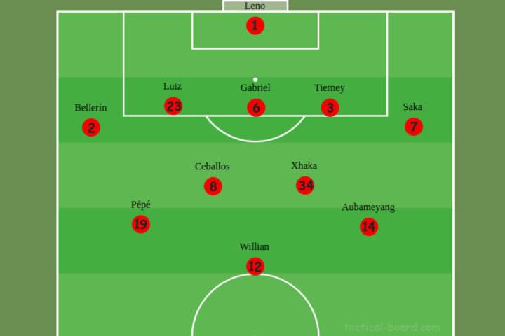 Arsenal's defensive shape vs Manchester City