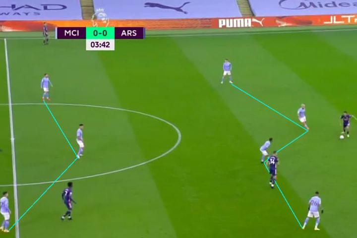 Manchester City pressing vs Arsenal