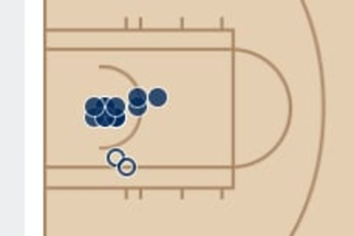 Zion Williamson's shot chart against the Kings.