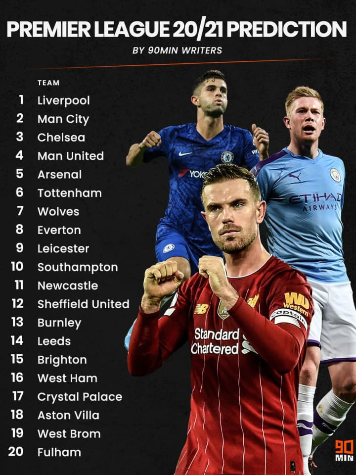 Premier League Table 90min Experts Predict 2020 21 Finishing Positions
