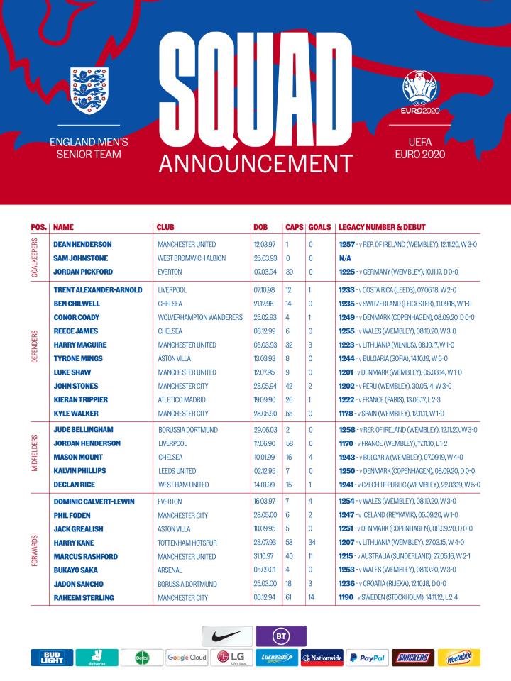 England Euro 2020 squad