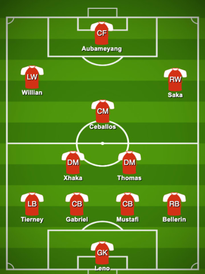 Arsenal's possible lineup at Old Trafford