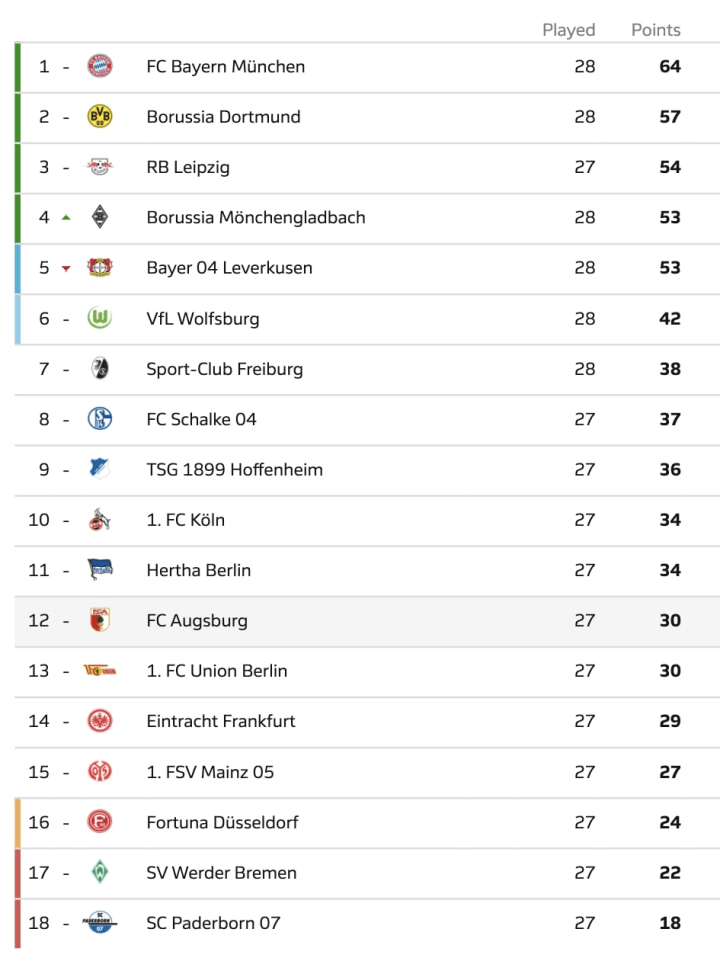 German Bundesliga Table - Matchday 28