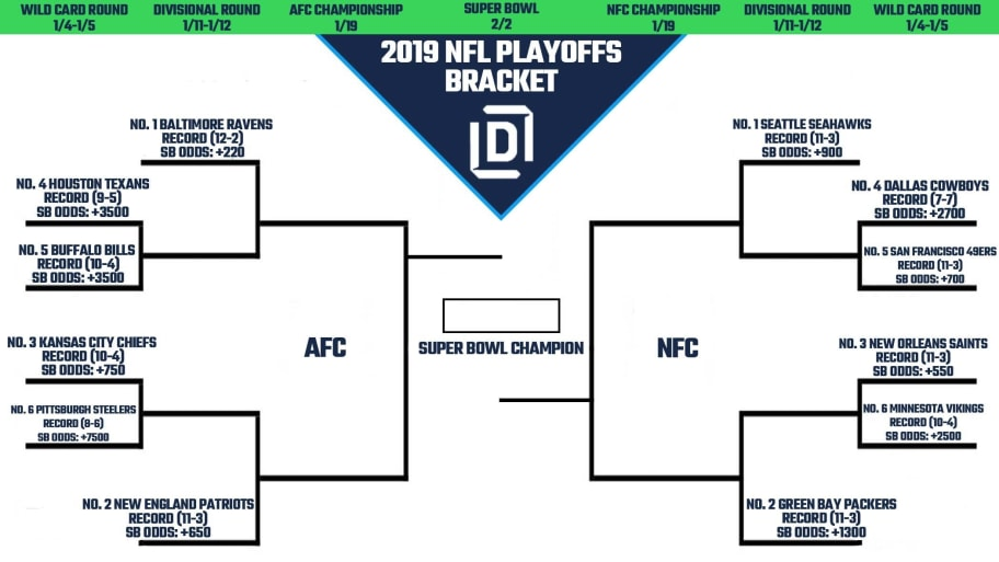 Critical image with regard to nfl playoff brackets printable