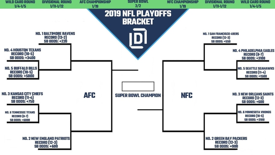 It's just a graphic of Nfl Playoff Brackets Printable with football playoff