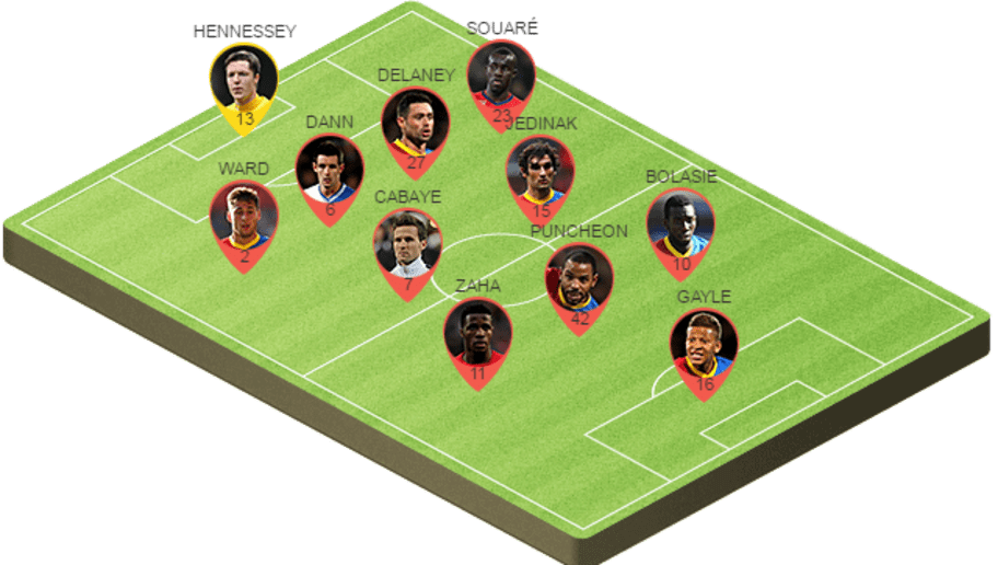 Potential Crystal Palace Lineup For The Relegation Six Pointer With Norwich 90min