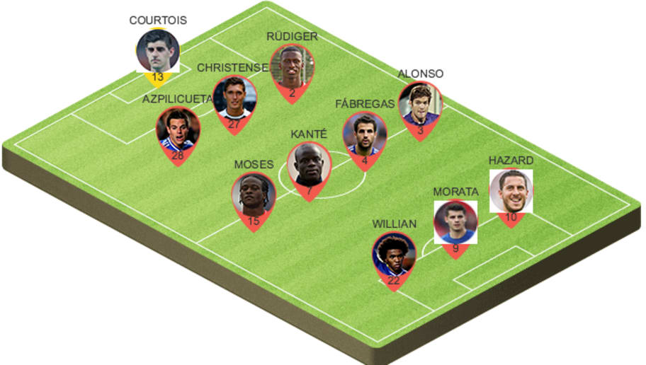 Picking The Best Potential Chelsea Lineup to Face ...