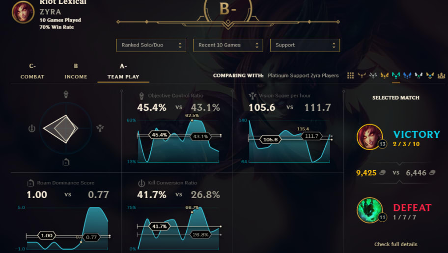 Riot Games Releases New Stats Page to League of Legends