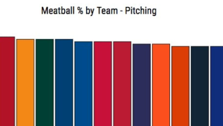 incredible mlb meatball pitch chart has some surprising teams