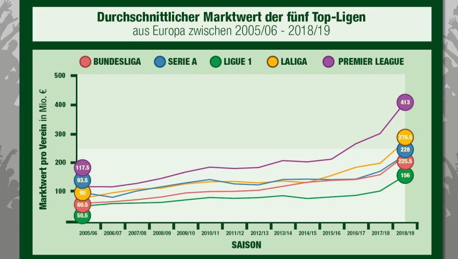 Fussball In Europa Entwicklung Der Marktwerte Der Top 5
