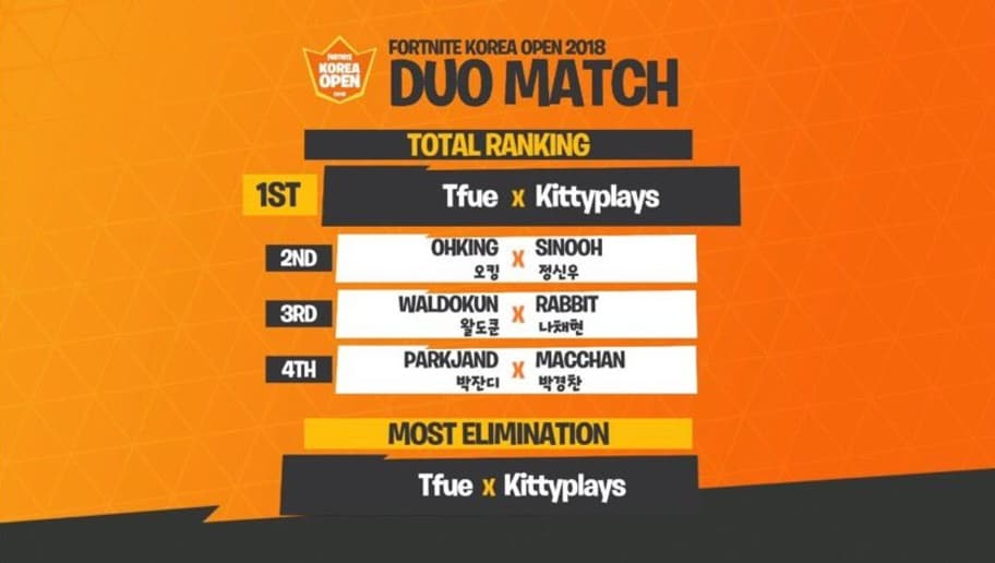 tfue and kittyplays win fortnite korea open tournament - korea open fortnite