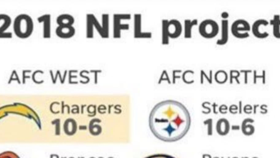 Usa Today Had Complete Garbage Nfl Playoff Predictions 12up