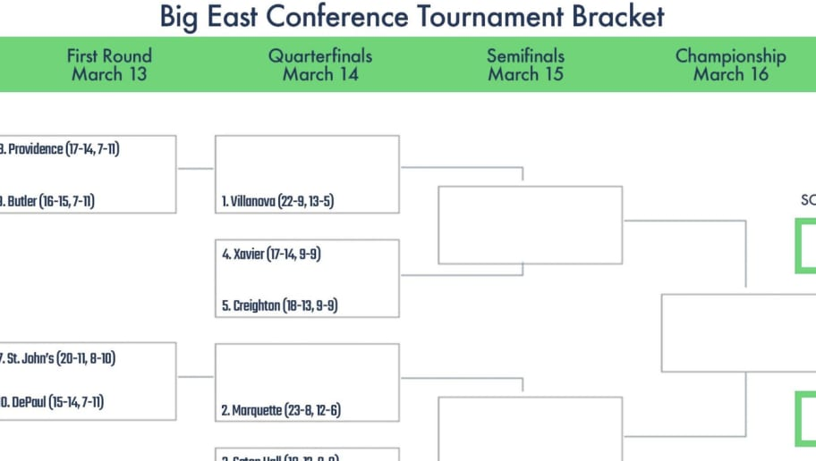 Printable 2019 Big East Tournament Bracket Theduel