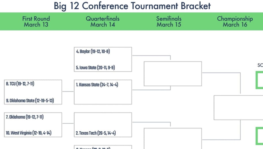 graphic relating to Printable Big Ten Tournament Bracket known as Printable Bracket for Large 12 Meeting Match 2019