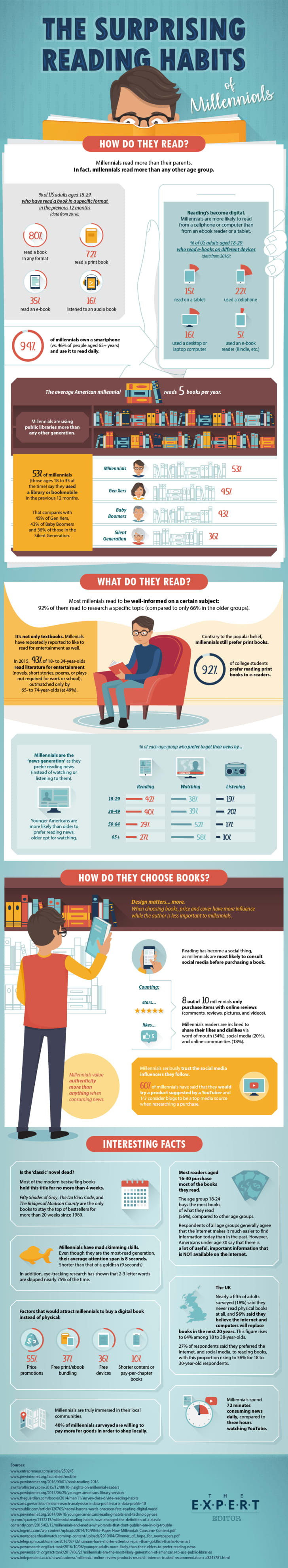 An infographic on Millennial reading habits