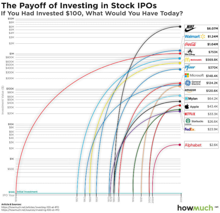 A chart demonstrates the increase in value of stocks for successful companies