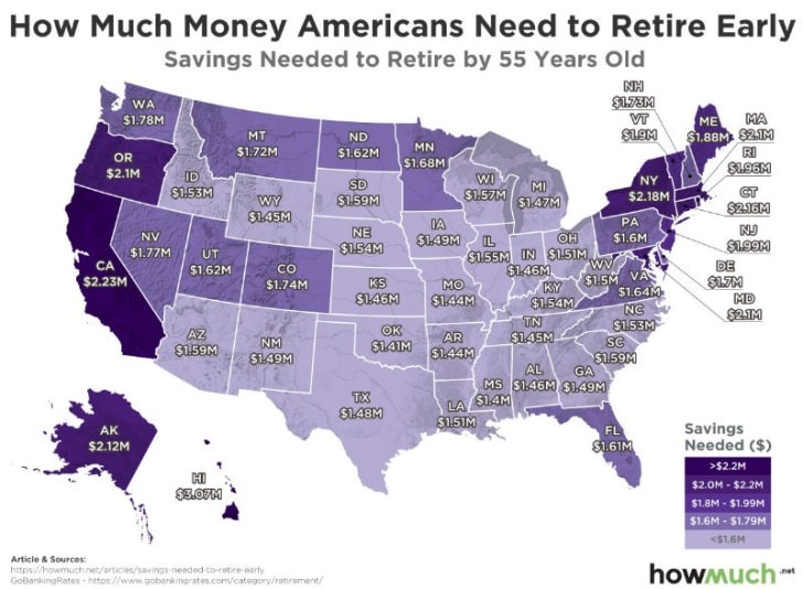 An infographic shows how much money is needed to retire by age 55 in each state