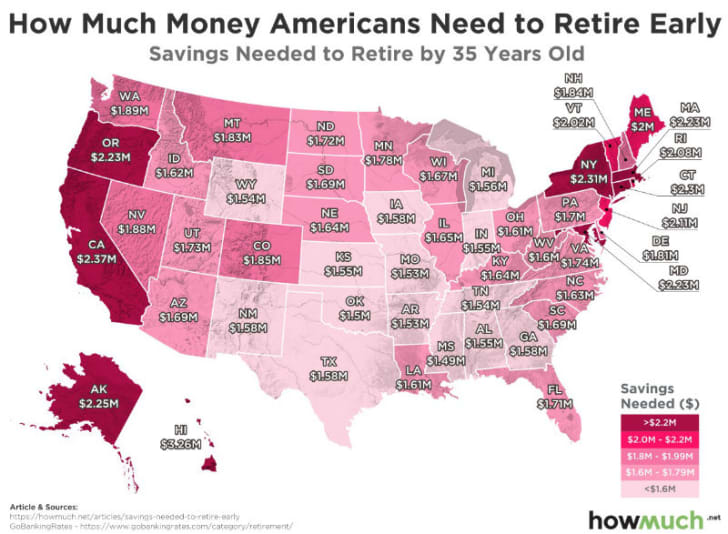 An infographic shows how much money is needed to retire at age 35 in each state