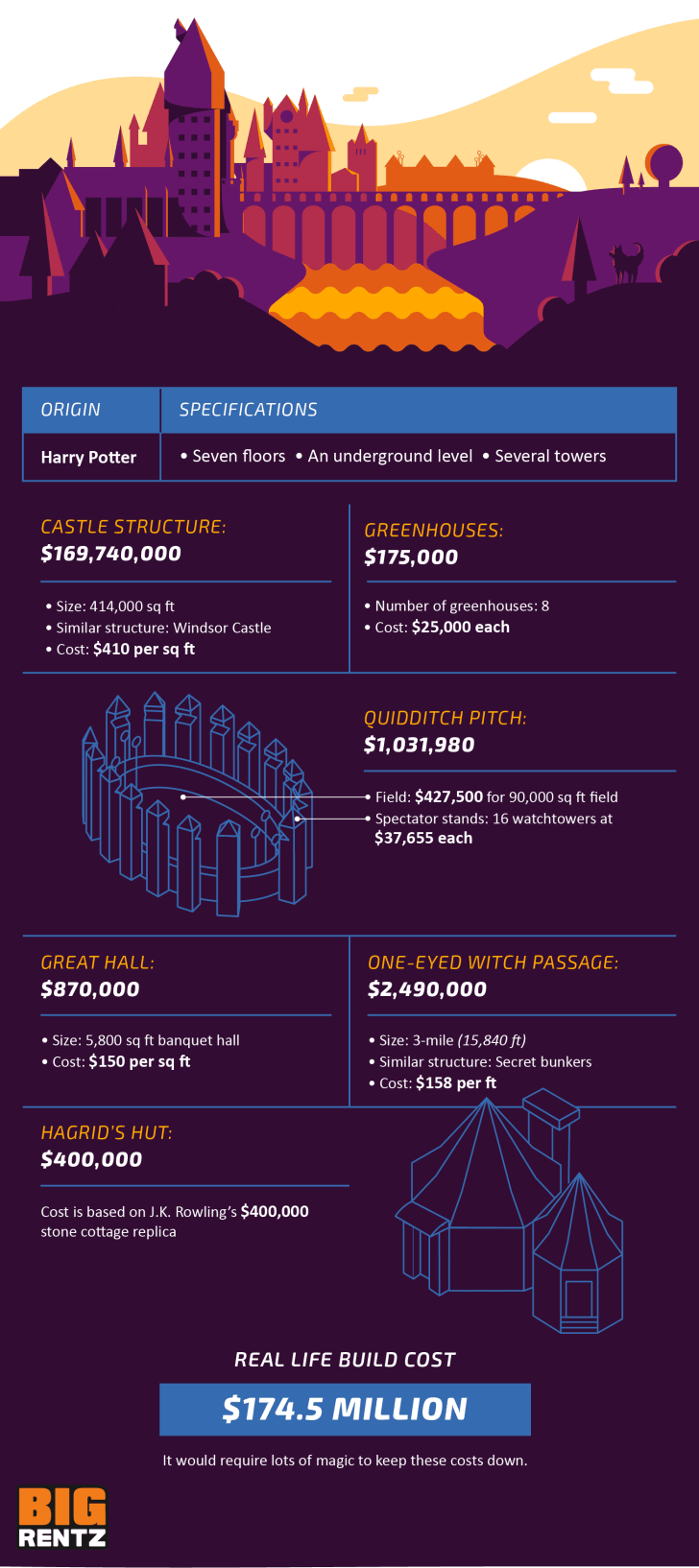 An infographic details the cost breakdown of various aspects of Hogwarts Castle