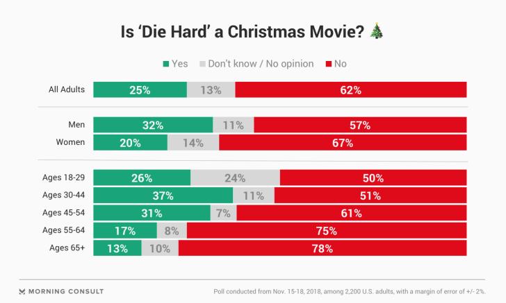 A Die Hard survey
