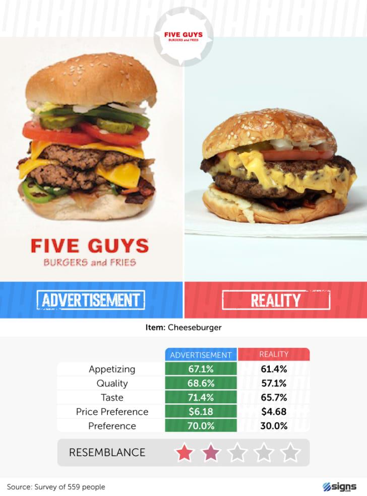 A Five Guys burger
