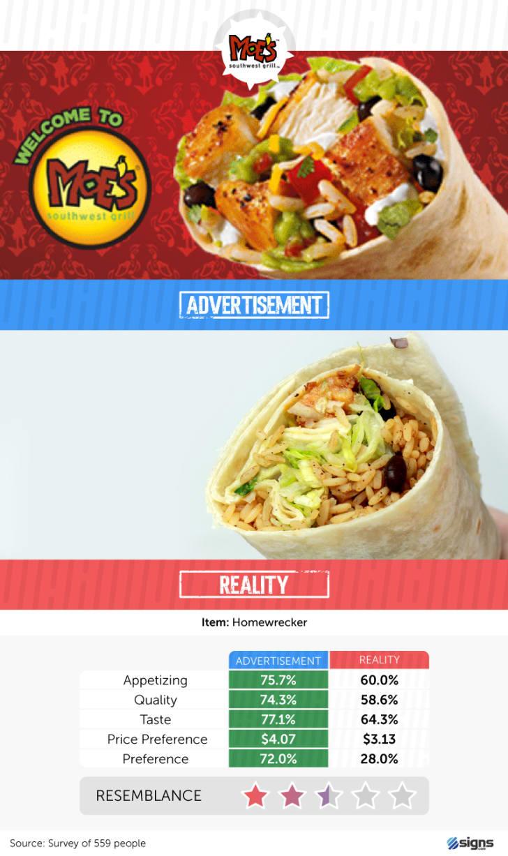A Moe's burrito