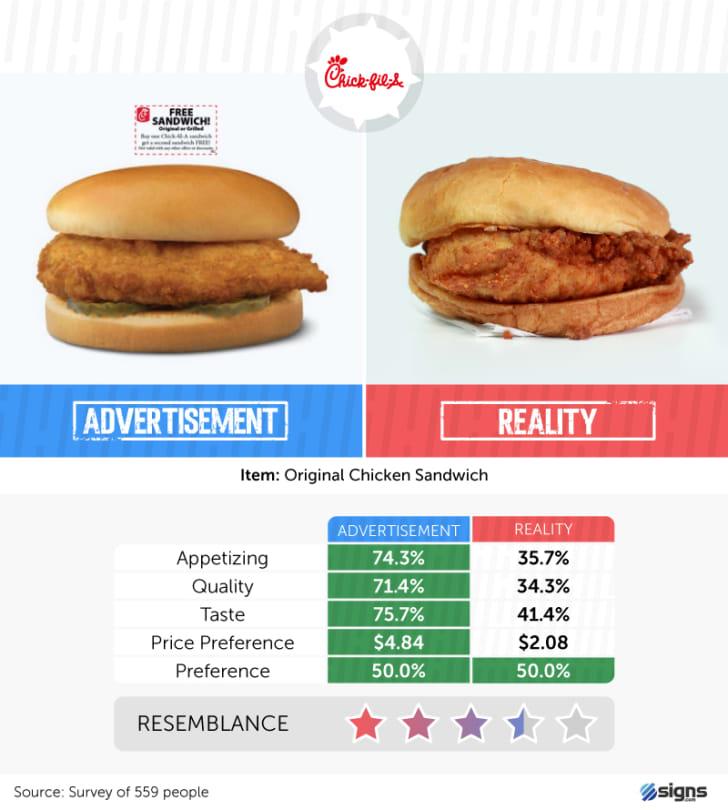 A Chik-fil-A sandwich