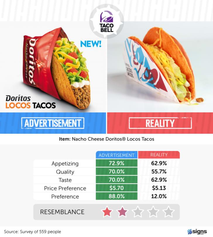 A Taco Bell taco
