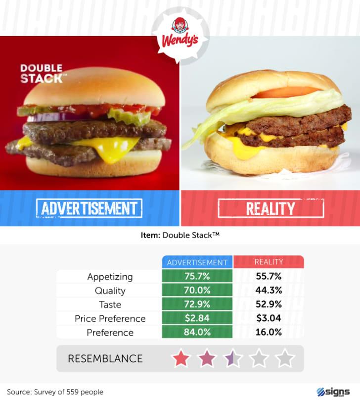 A Wendy's burger