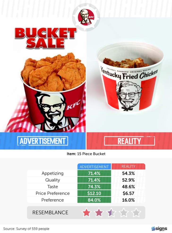 A bucket of KFC chicken