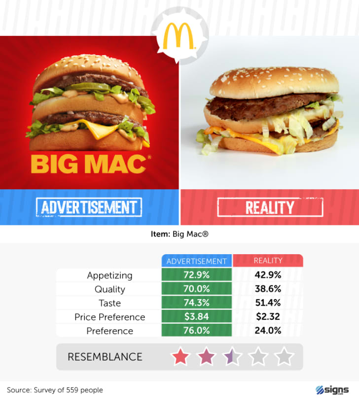 A McDonald's Big Mac