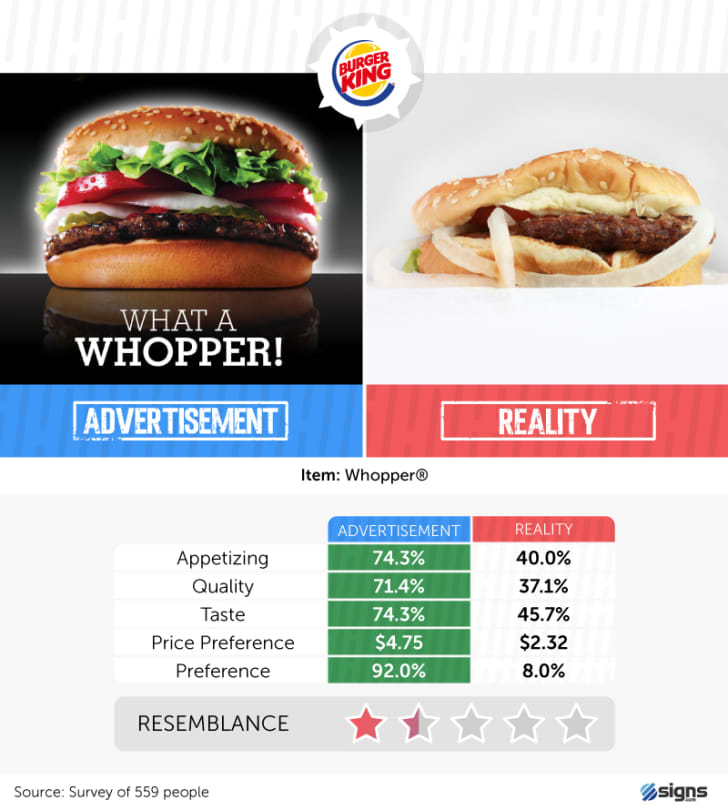 A Whopper from Burger King