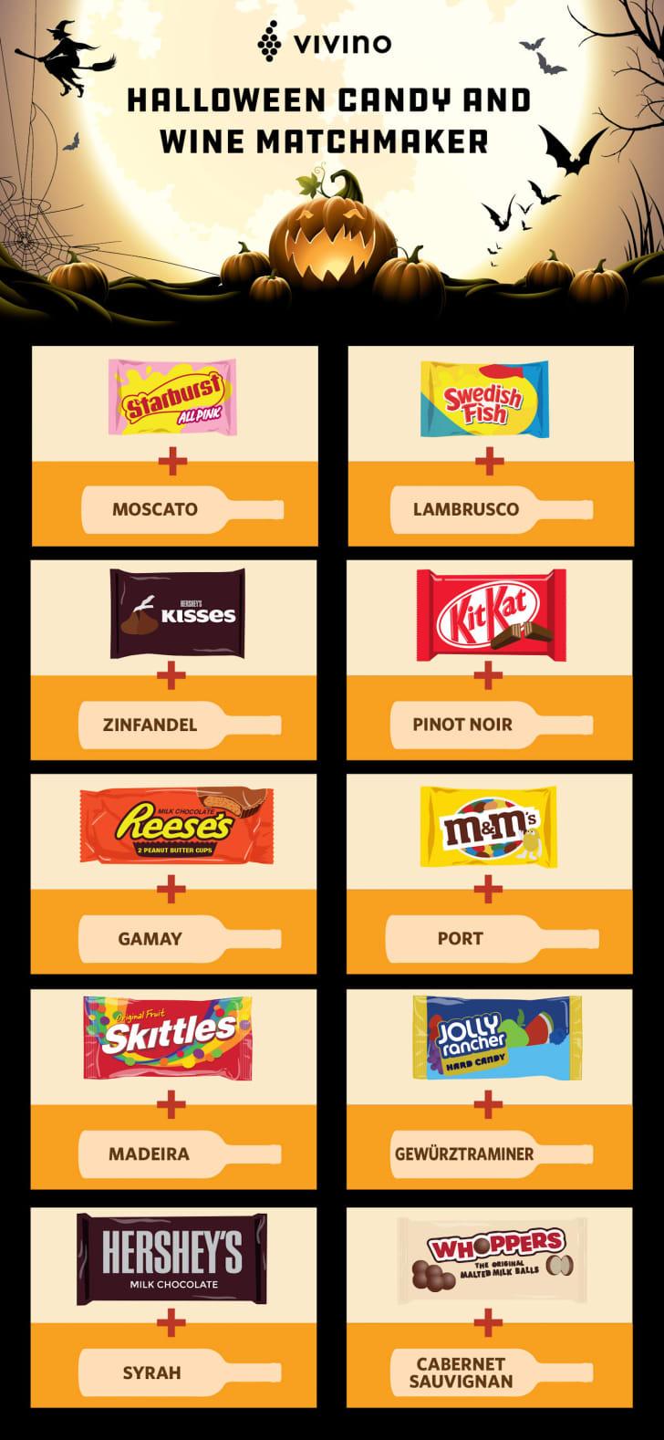 Vivino's wine and Halloween candy pairing infographic