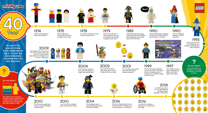 An infographic showing the timeline of minifigure design evolution