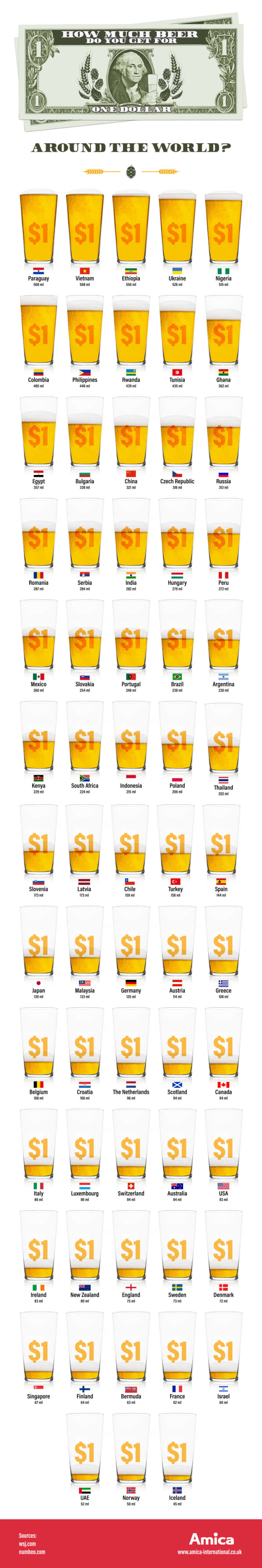 An infographic of beer prices around the world