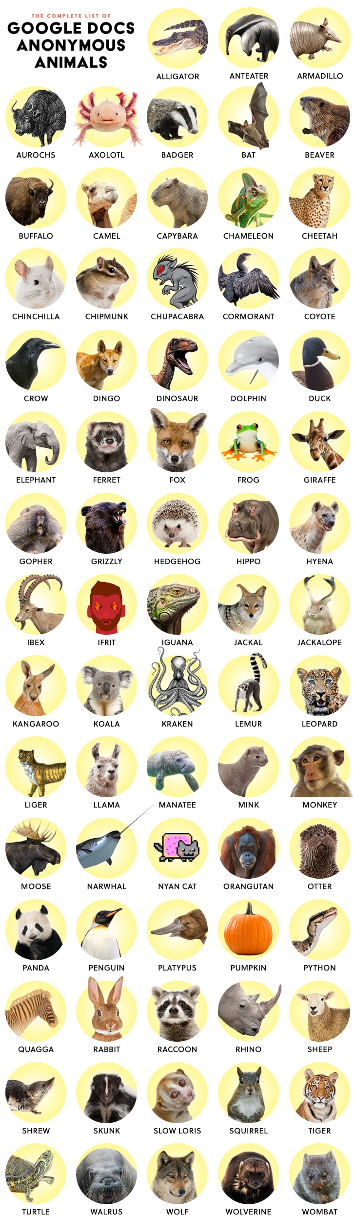 Chart of all the animals available in Google Docs