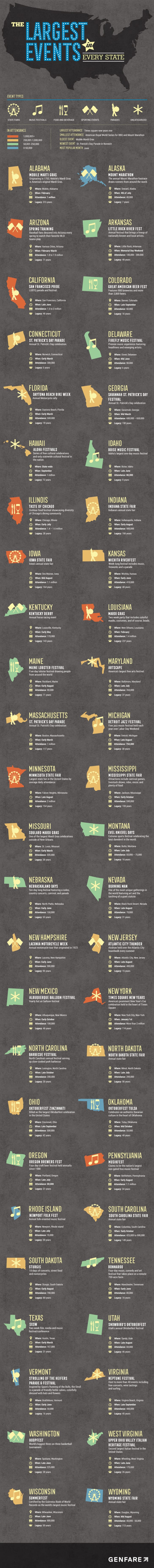 A graphic list with the 50 states pictured next to information about their biggest events