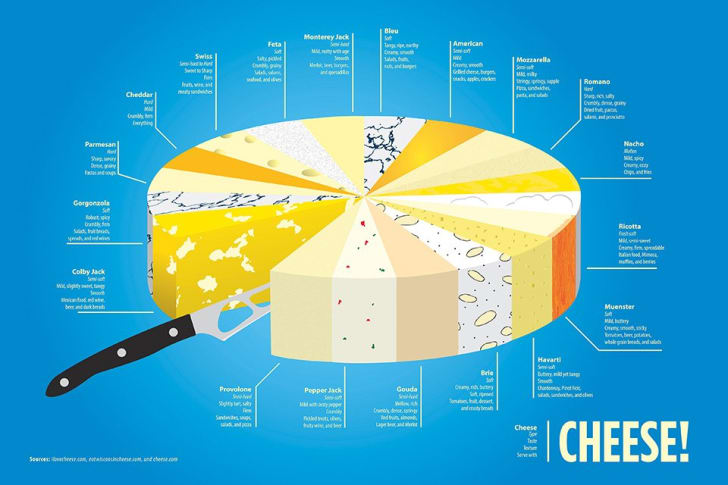 An infographic about cheese