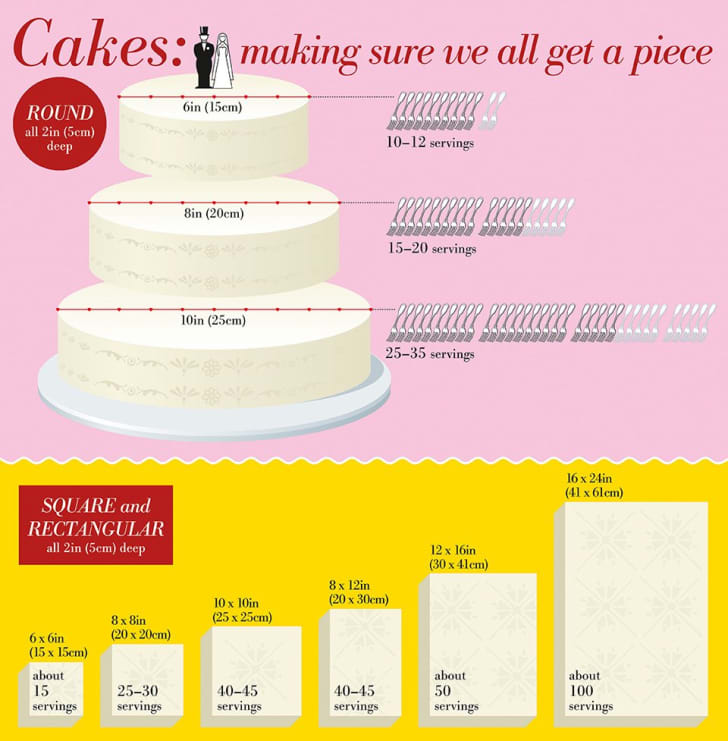 An infographic about cakes