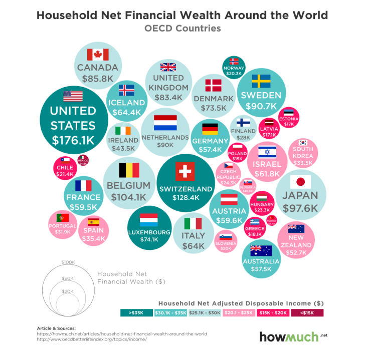 Colored bubbles represent household income and wealth across the OCED