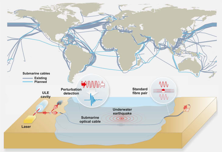 A map of the world's undersea cable connections with a diagram of how lasers can measure their movement